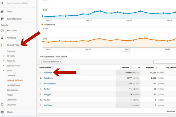 Learn how to track pin performance using Google Analytics and make sure your pinterest designs are working!